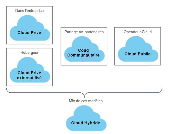 """Résultat de recherche d'images pour """"modèles déploiement cloud"""""""
